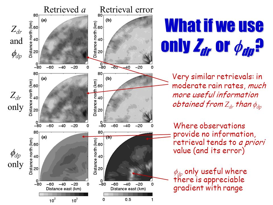 What if we use only Zdr or fdp