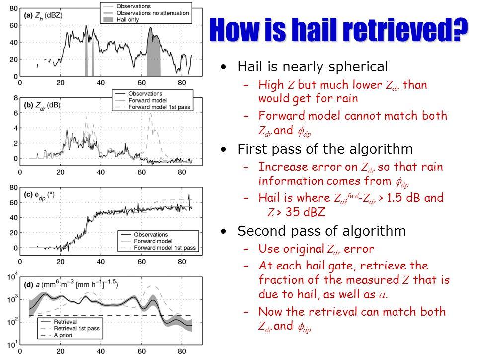 How is hail retrieved Hail is nearly spherical