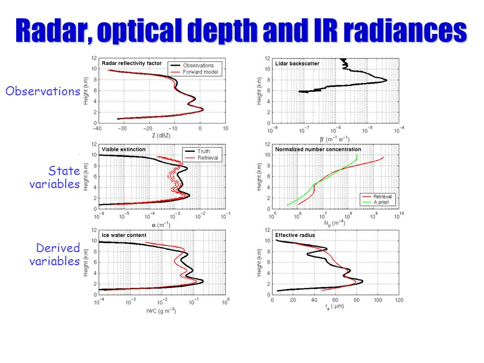 Radar, optical depth and IR radiances