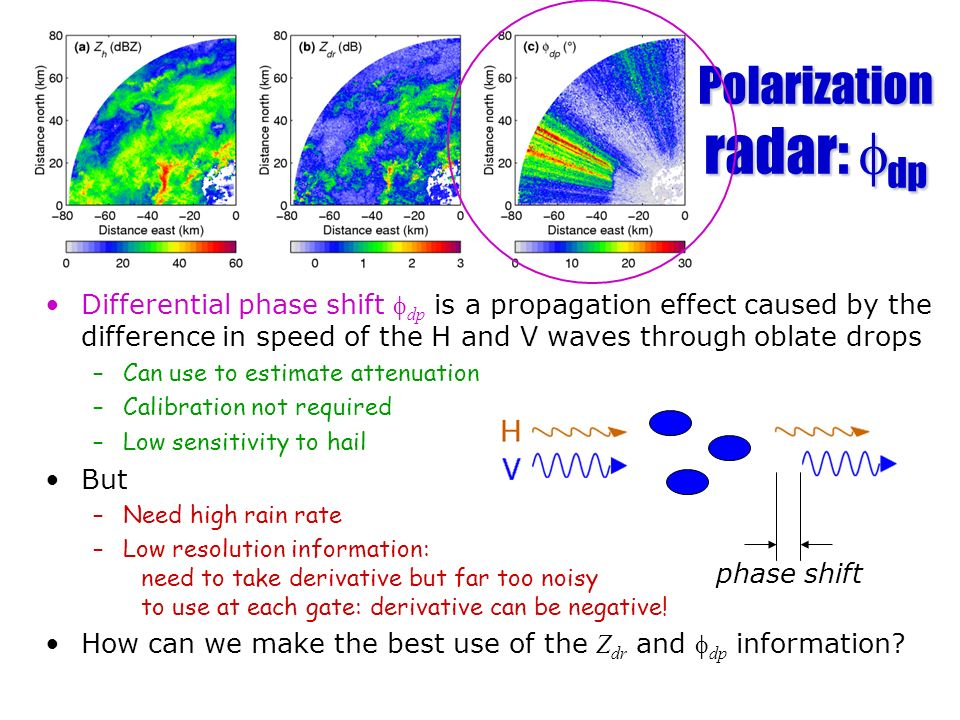 Polarization radar: fdp