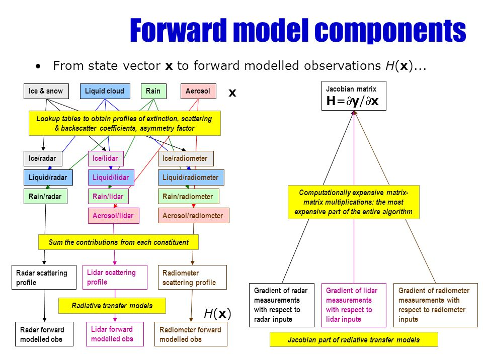 Forward model components