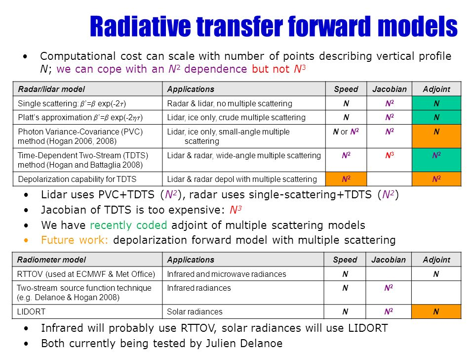 Radiative transfer forward models