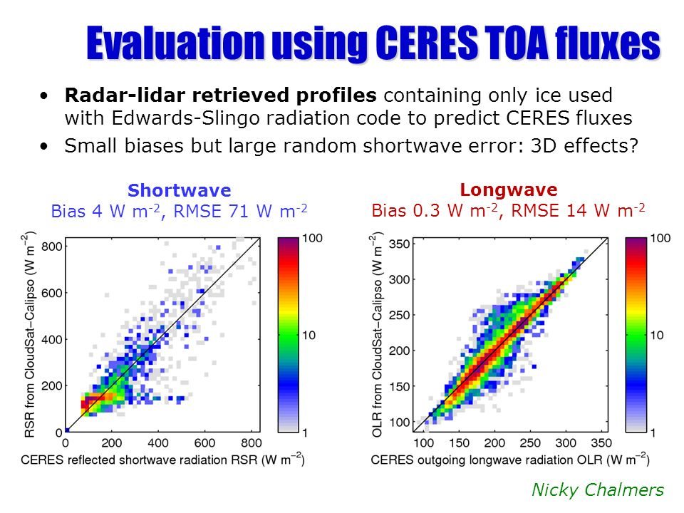 Evaluation using CERES TOA fluxes