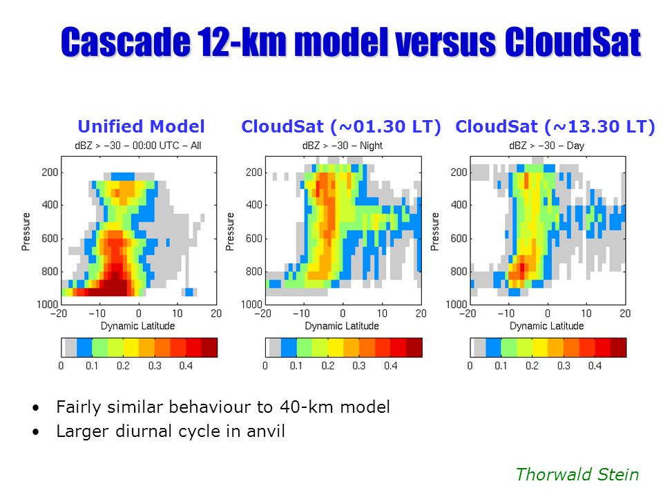Cascade 12-km model versus CloudSat