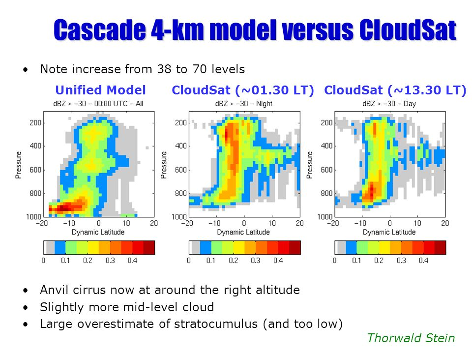 Cascade 4-km model versus CloudSat