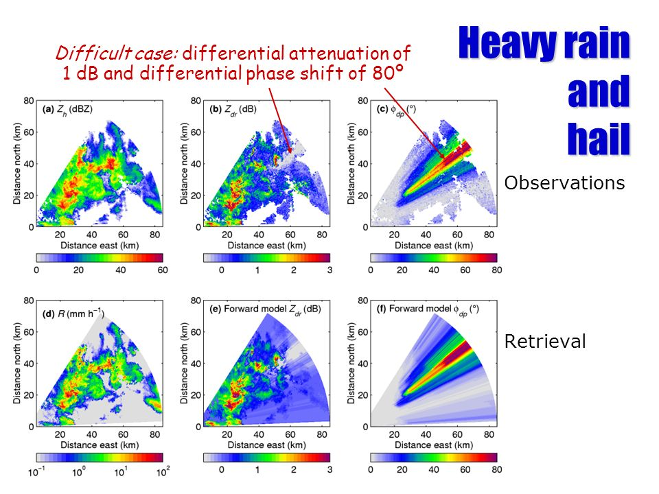 Heavy rain and hail Difficult case: differential attenuation of 1 dB and differential phase shift of 80º.