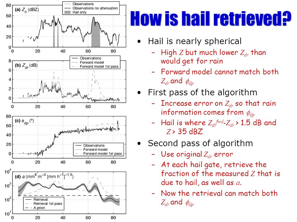 How is hail retrieved Hail is nearly spherical