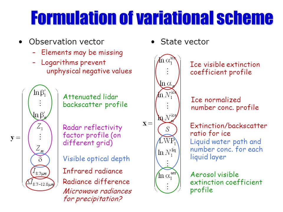 Formulation of variational scheme