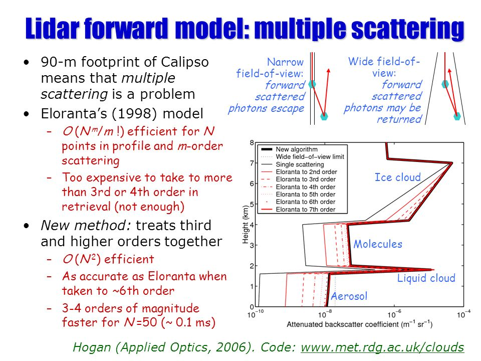 Lidar forward model: multiple scattering