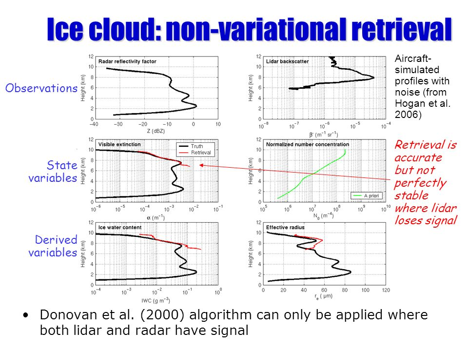 Ice cloud: non-variational retrieval