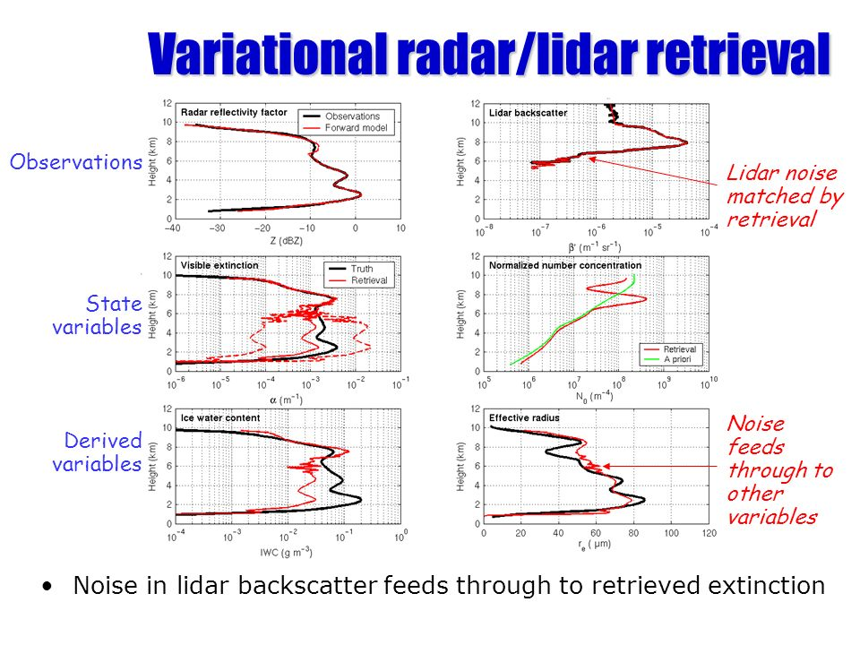 Variational radar/lidar retrieval