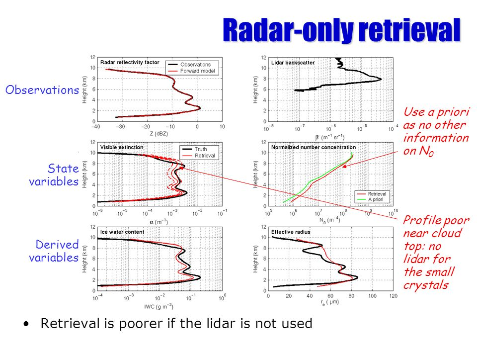 Radar-only retrieval Retrieval is poorer if the lidar is not used