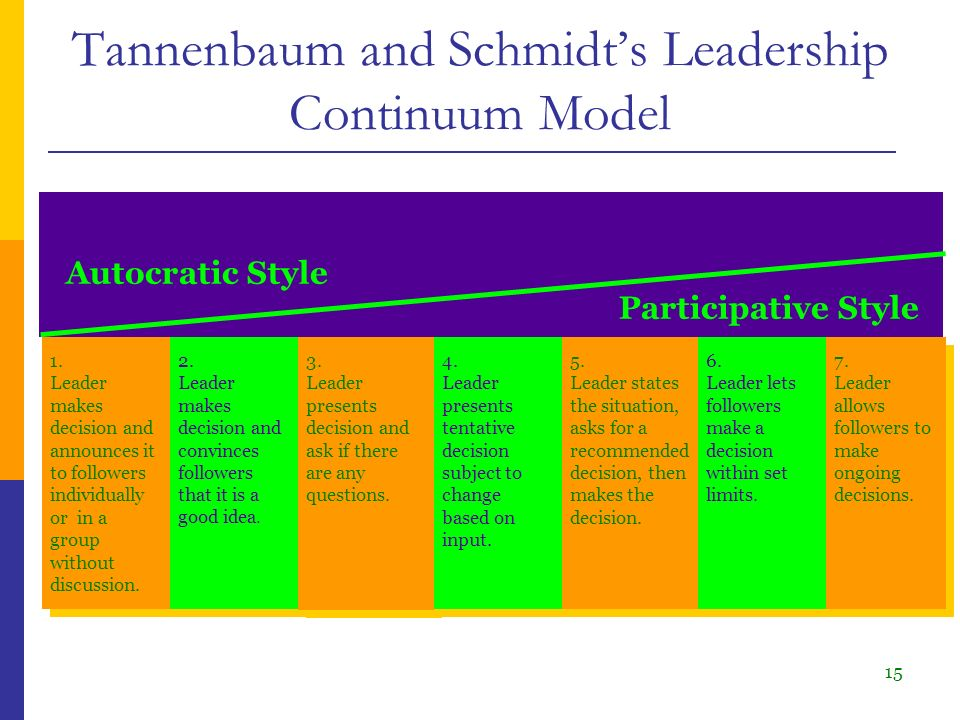 tannenbaum and schmidt leadership styles This short revision video introduces and explains the basics of the tannenbaum & schmidt continuum - a popular model of leadership styles.