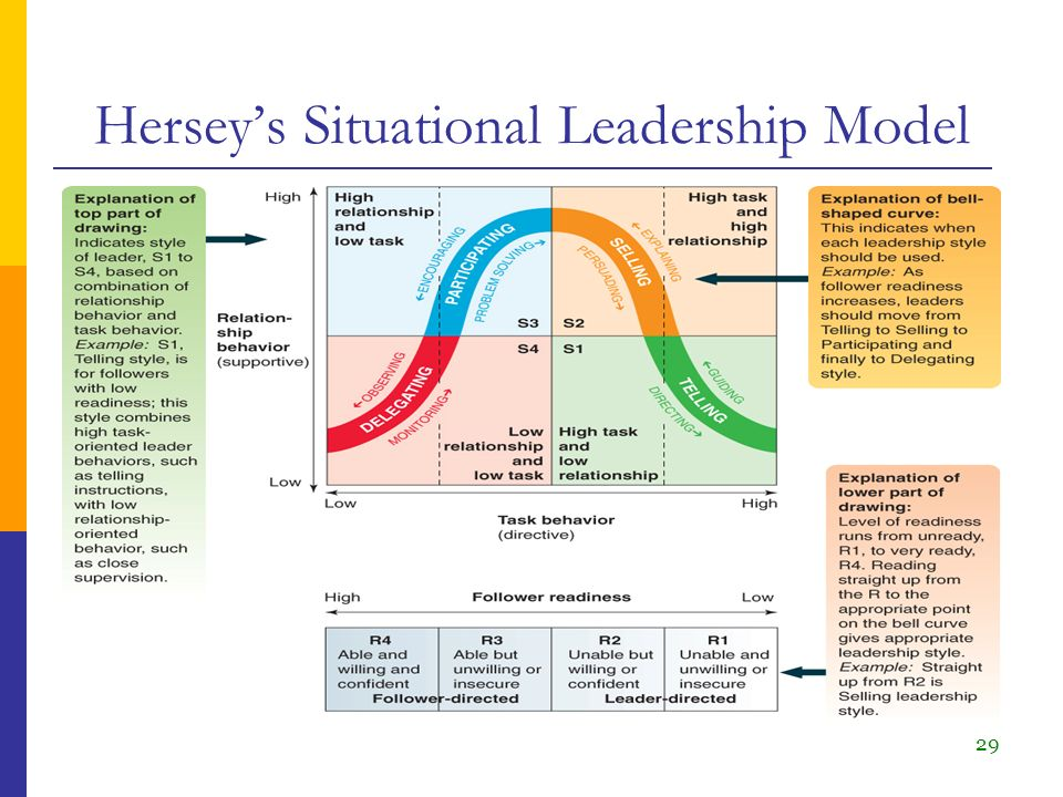 situational leadership theory This class explores a leadership theory offered by ken blanchard.