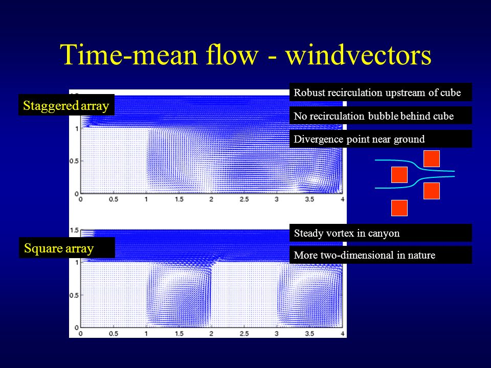 Time-mean flow - windvectors