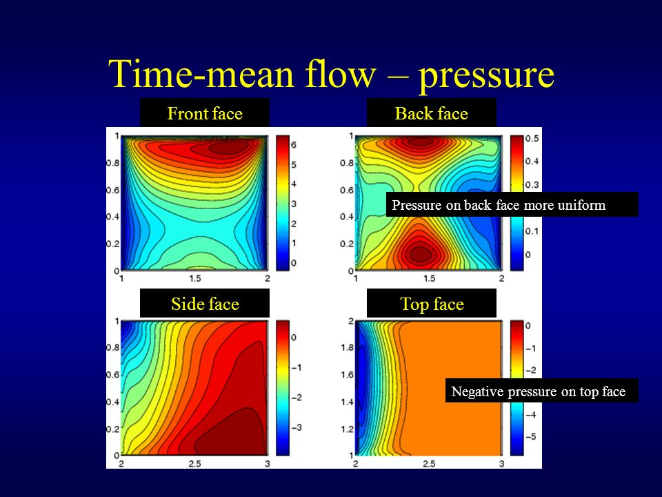 Time-mean flow – pressure