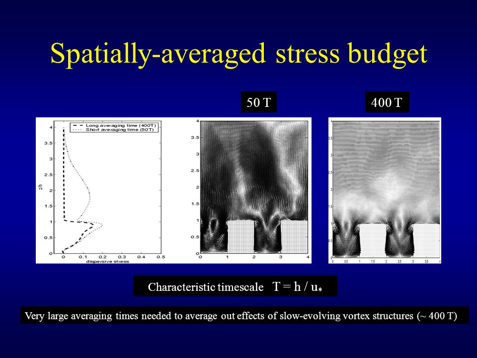 Spatially-averaged stress budget