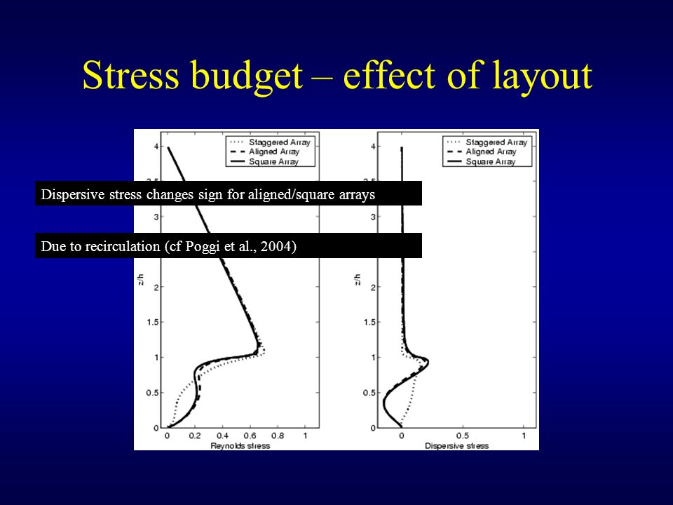 Stress budget – effect of layout
