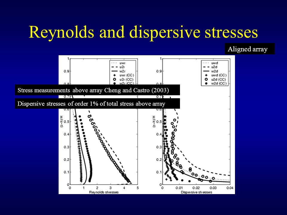 Reynolds and dispersive stresses