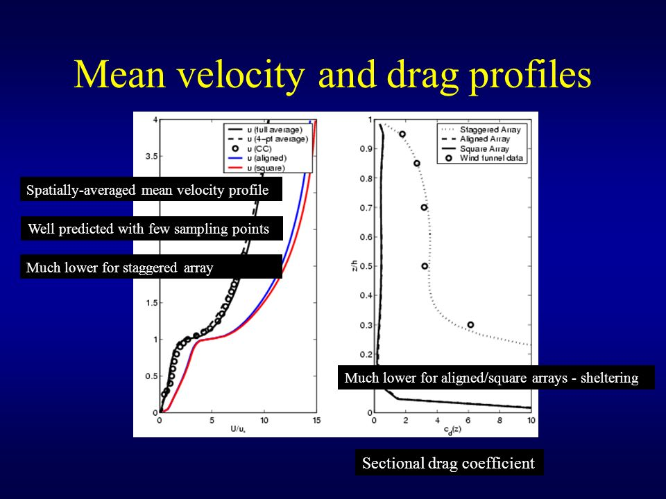 Mean velocity and drag profiles