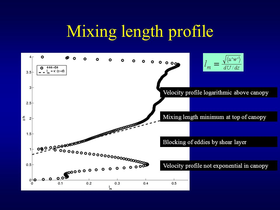 Mixing length profile Velocity profile logarithmic above canopy
