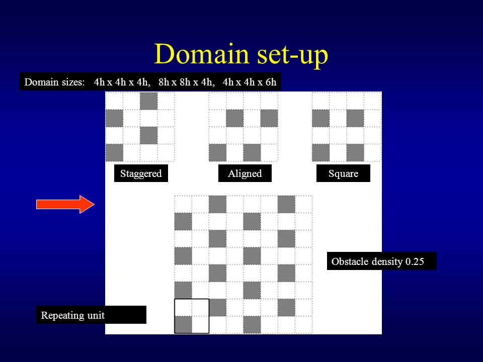 Domain set-up Domain sizes: 4h x 4h x 4h, 8h x 8h x 4h, 4h x 4h x 6h