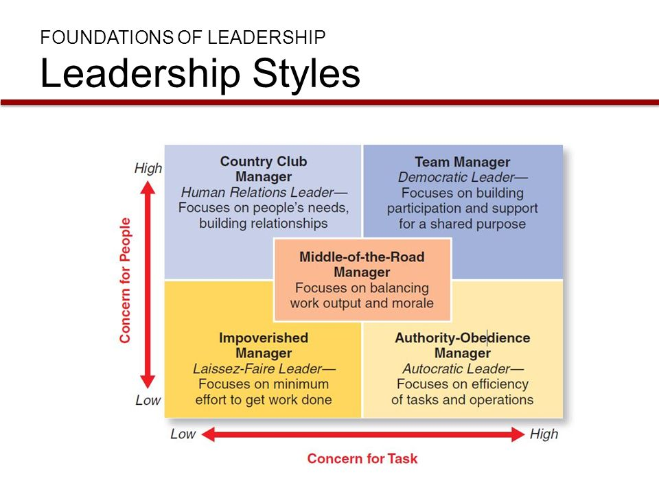 task 2 managing orgs and leading Leadership needs to capitalize on the diversity within the organization as a  be  adapted to the healthcare setting to optimize management in this highly complex  environment3  of effective collaborative relationships through support and task  delegation,  2 collins d, holton e the effectiveness of managerial leadership .