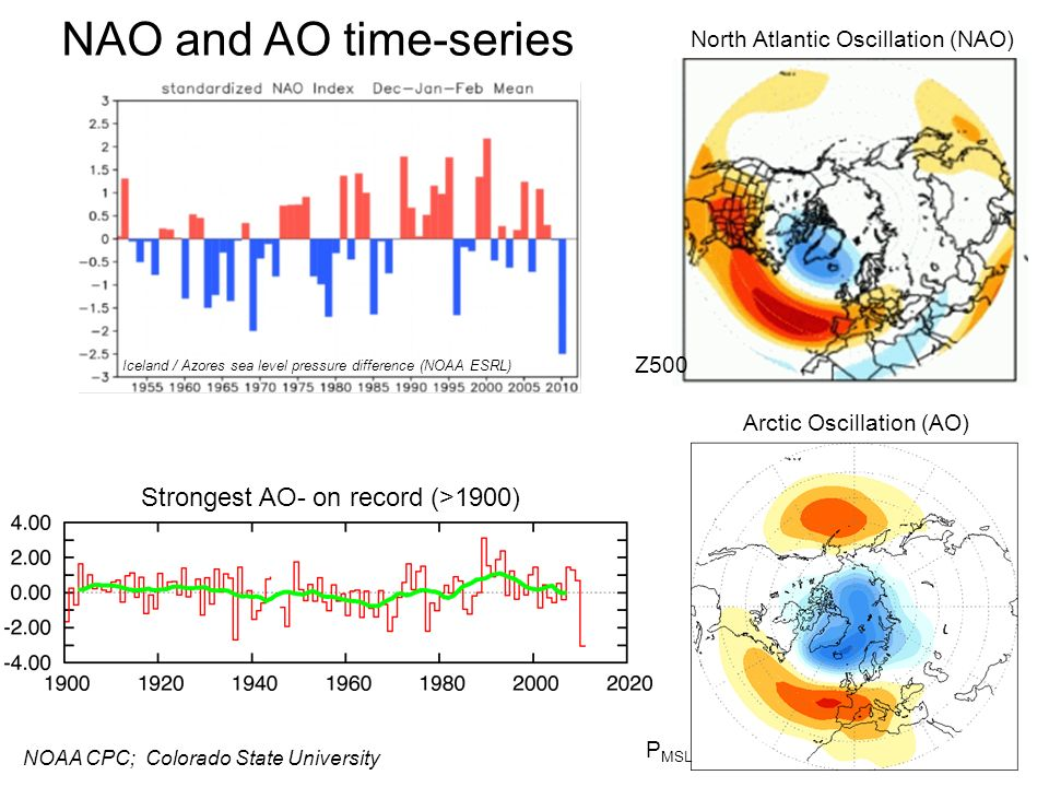 NAO and AO time-series Strongest AO- on record (>1900)
