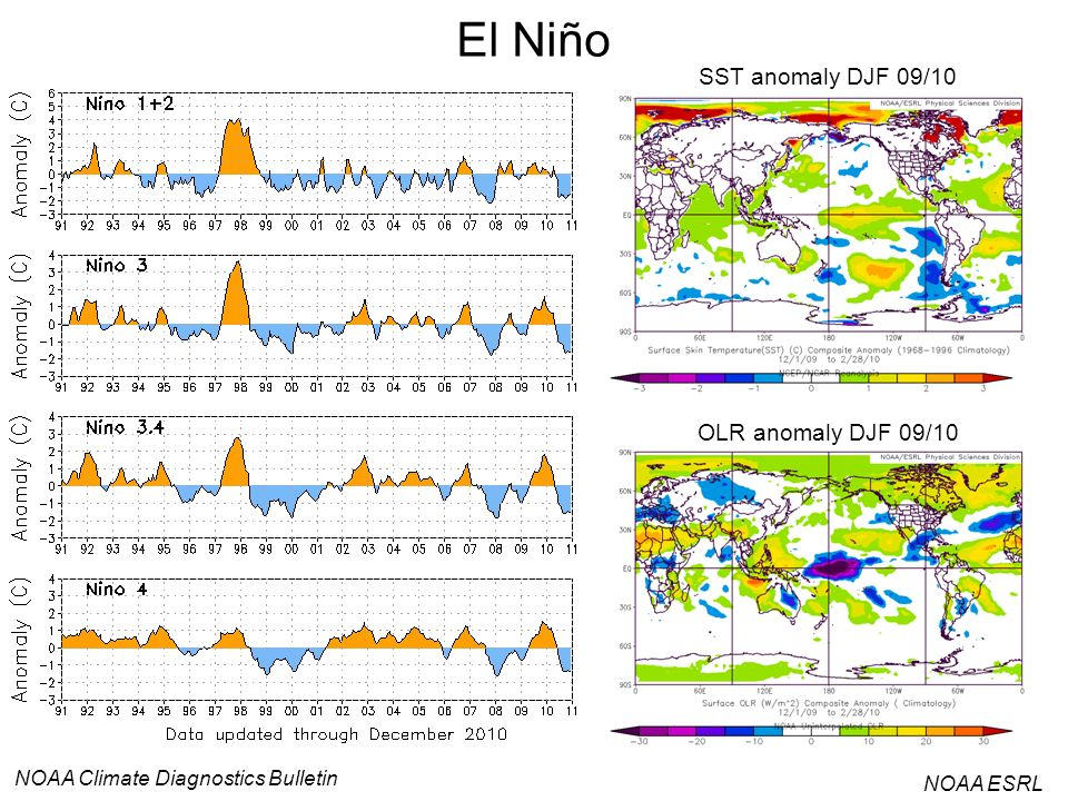 El Niño SST anomaly DJF 09/10 OLR anomaly DJF 09/10
