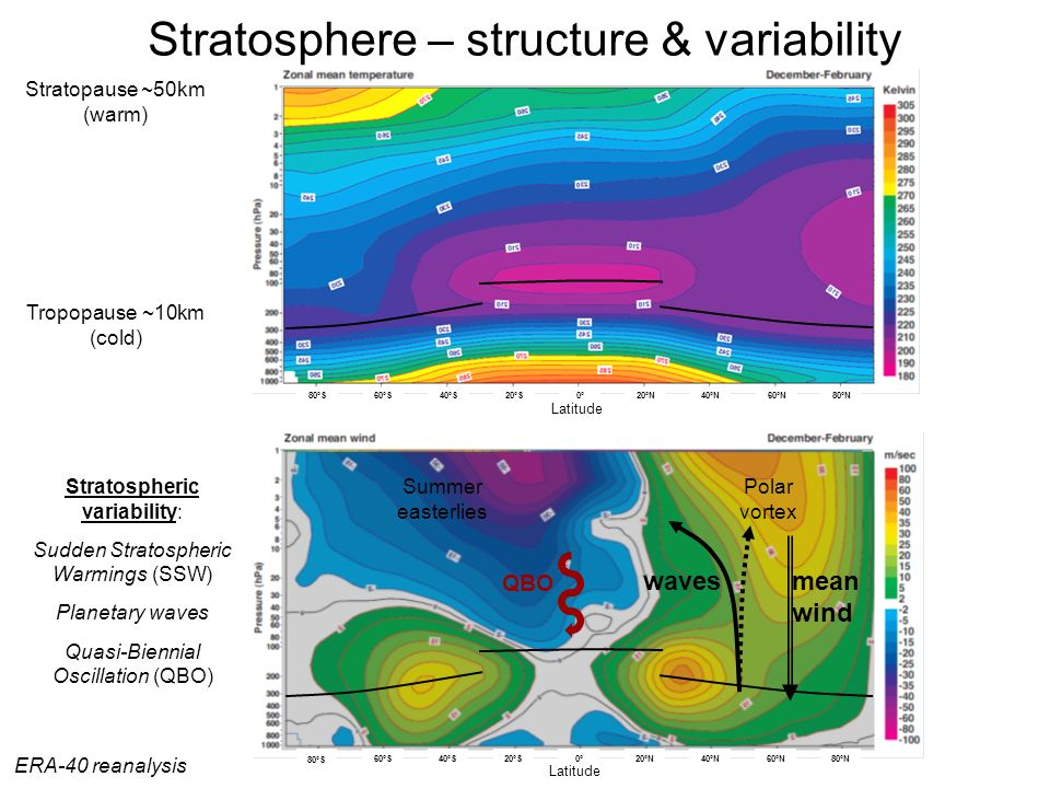 Stratosphere – structure & variability
