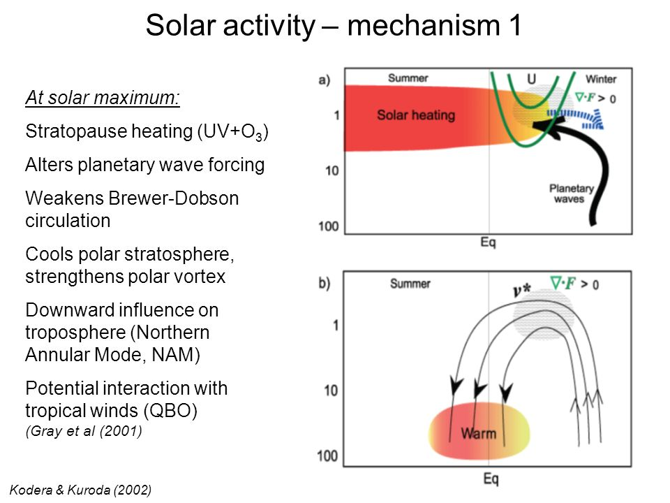 Solar activity – mechanism 1
