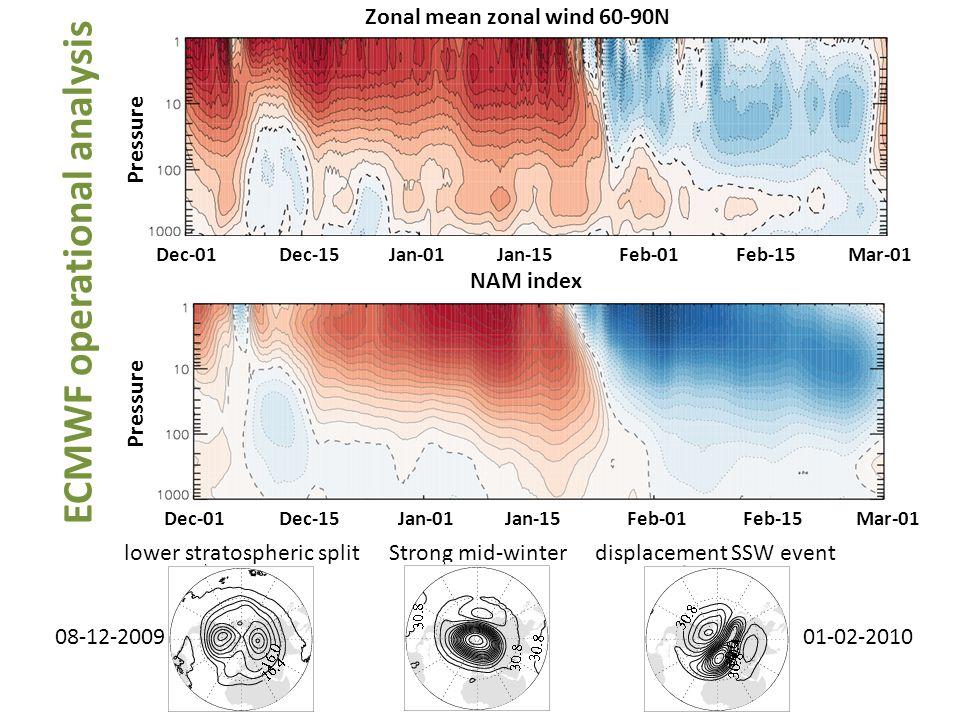 Zonal mean zonal wind 60-90N
