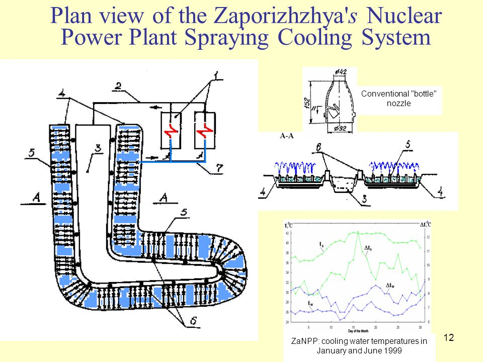 Plan view of the Zaporizhzhya s Nuclear Power Plant Spraying Cooling System