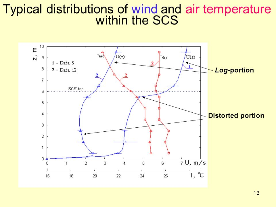 Typical distributions of wind and air temperature within the SCS