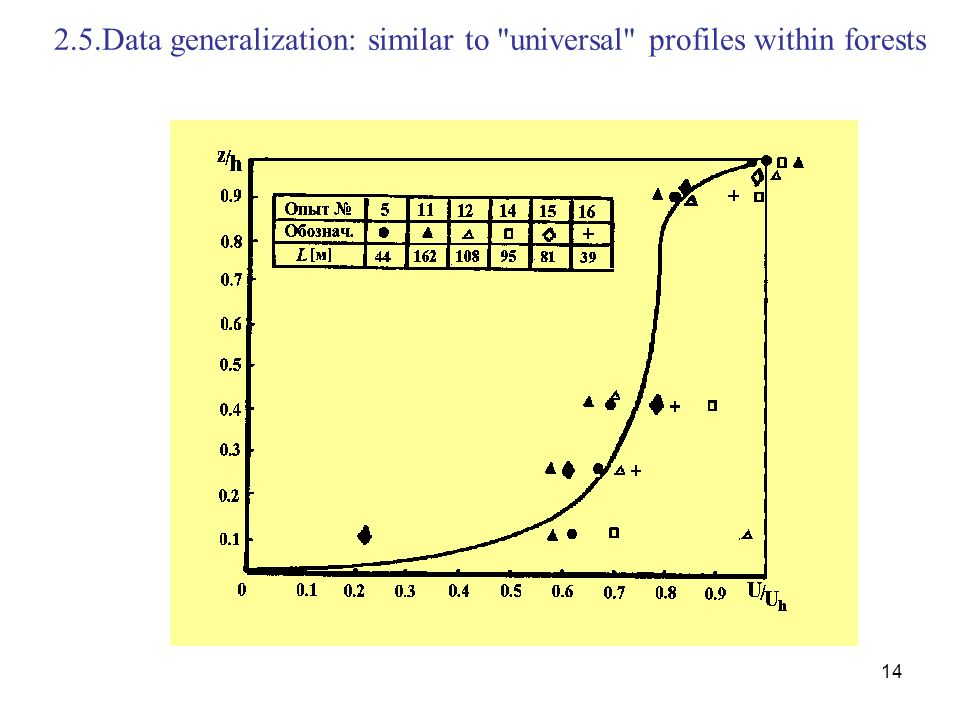 2.5.Data generalization: similar to universal profiles within forests