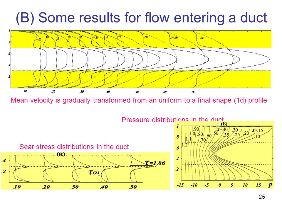 (B) Some results for flow entering a duct