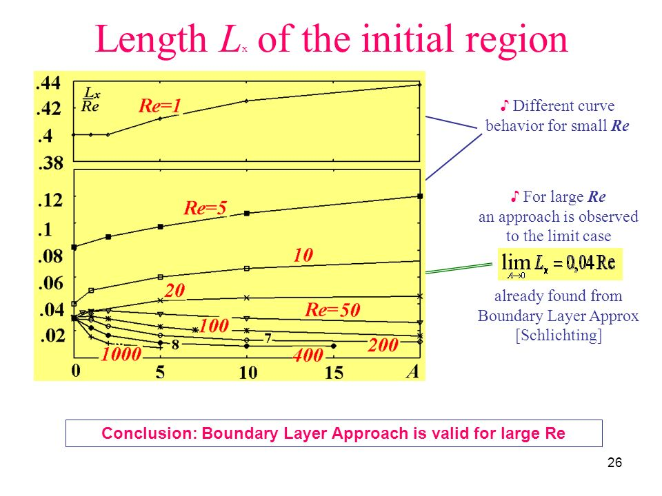Length Lx of the initial region