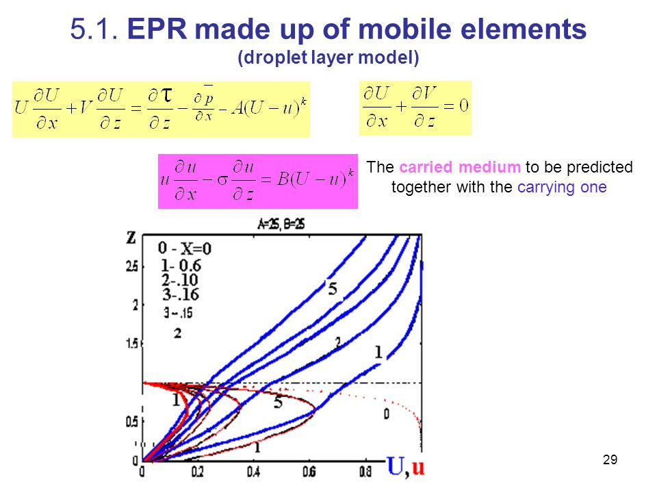 5.1. EPR made up of mobile elements (droplet layer model)