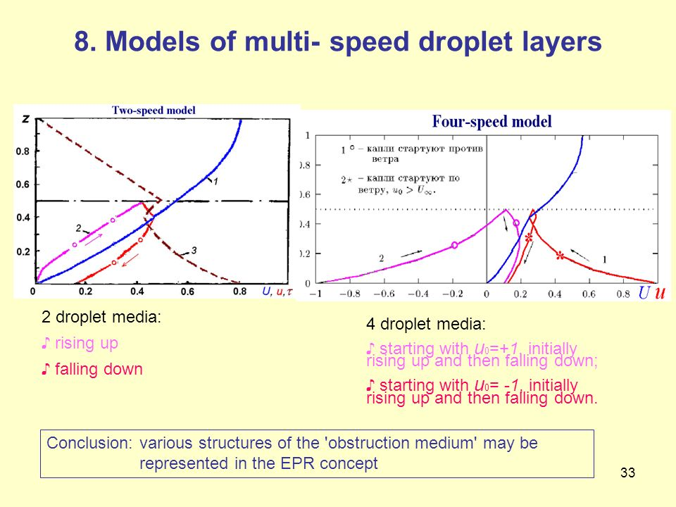 8. Models of multi- speed droplet layers