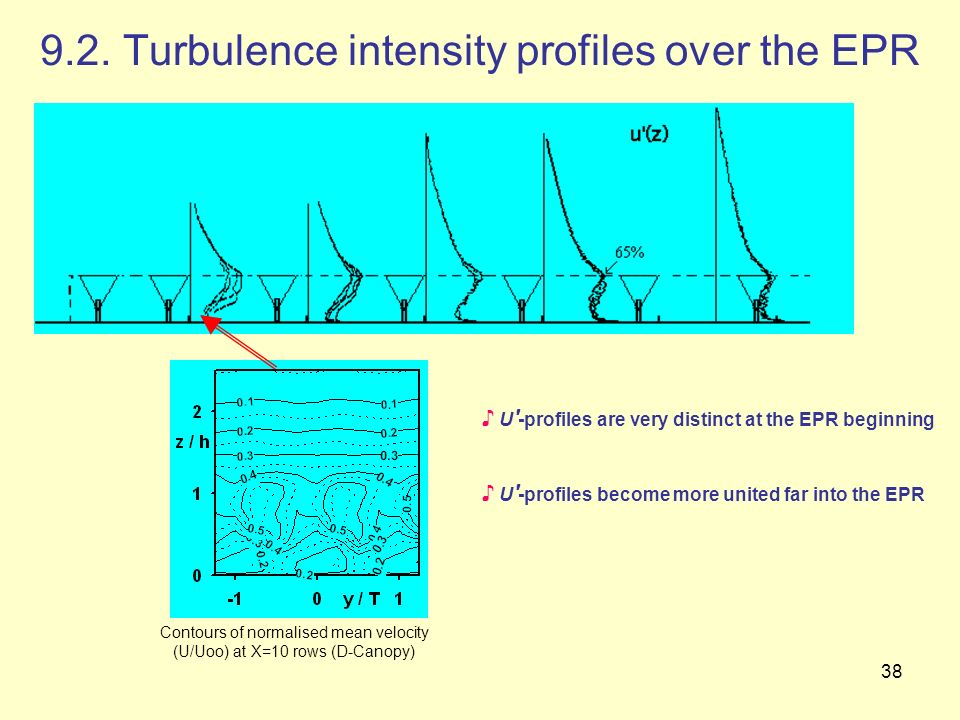 9.2. Turbulence intensity profiles over the EPR