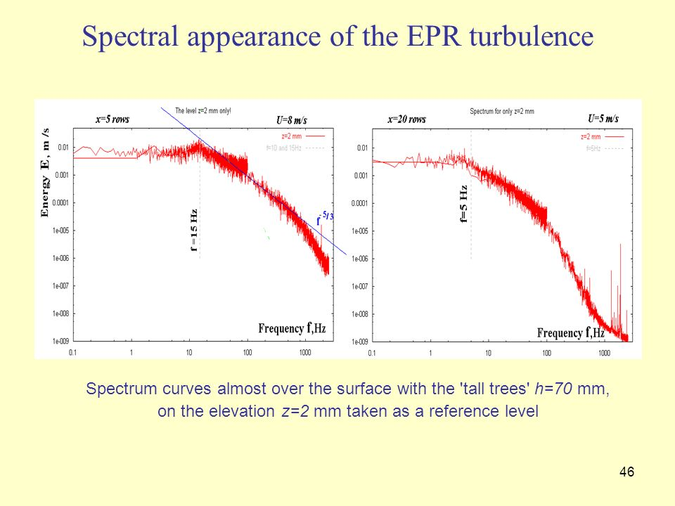 Spectral appearance of the EPR turbulence