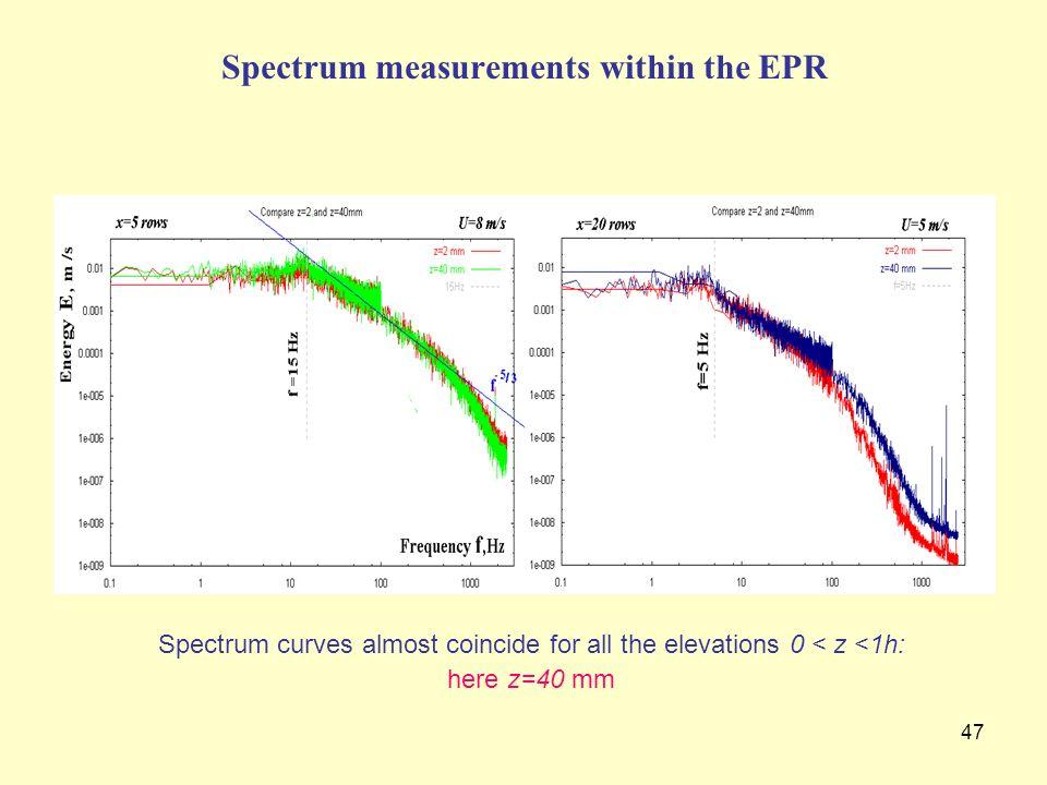 Spectrum measurements within the EPR