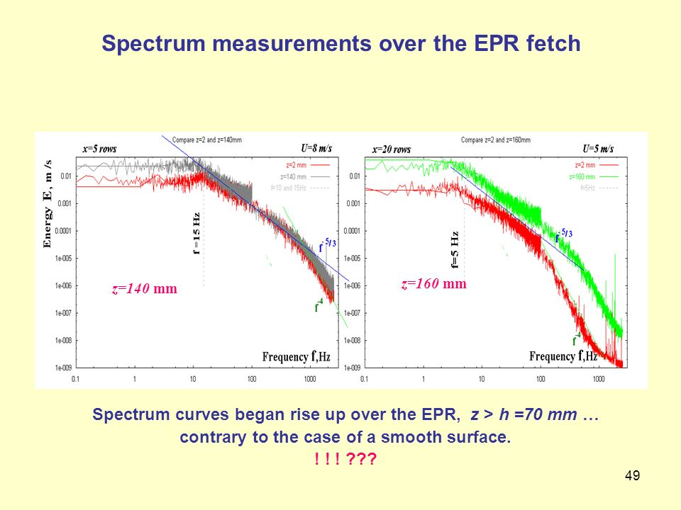 Spectrum measurements over the EPR fetch