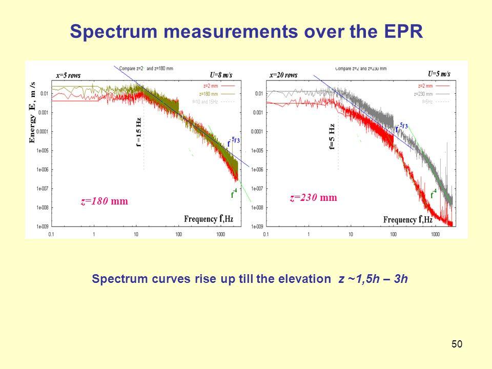 Spectrum measurements over the EPR