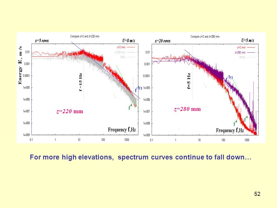 For more high elevations, spectrum curves continue to fall down…