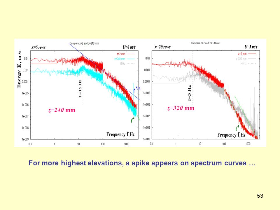 For more highest elevations, a spike appears on spectrum curves …