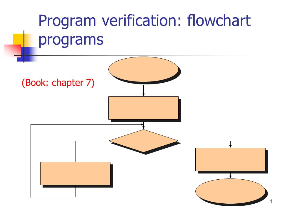Program verification: flowchart programs
