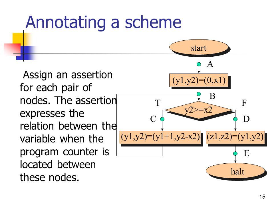 Annotating a scheme start. A.