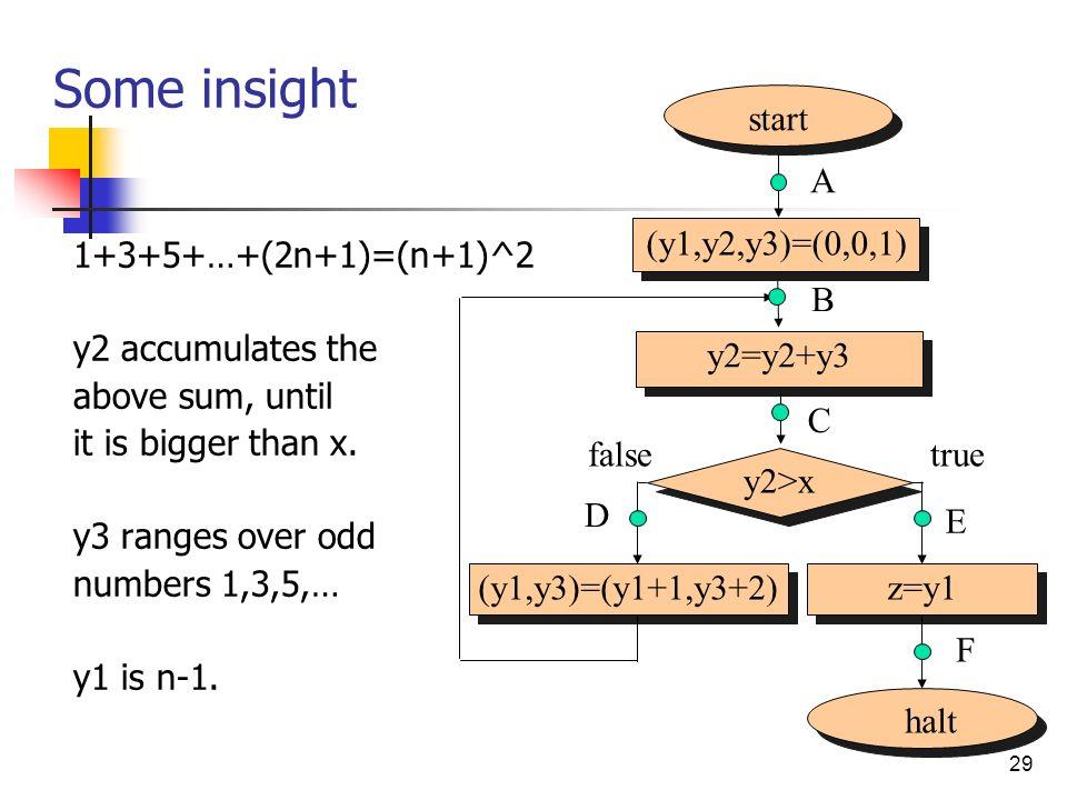 Some insight start (y1,y2,y3)=(0,0,1) A halt y2>x