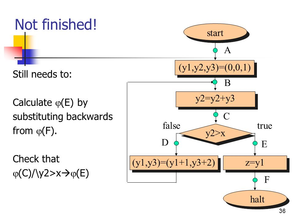 Not finished! start A (y1,y2,y3)=(0,0,1) Still needs to: